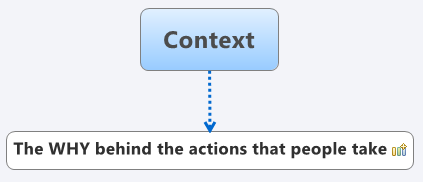 Graphic of my definition of context relating to marketing