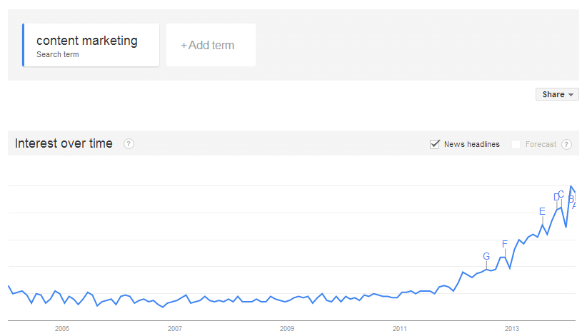 Google Trends graph depicting the rise in content marketing searches