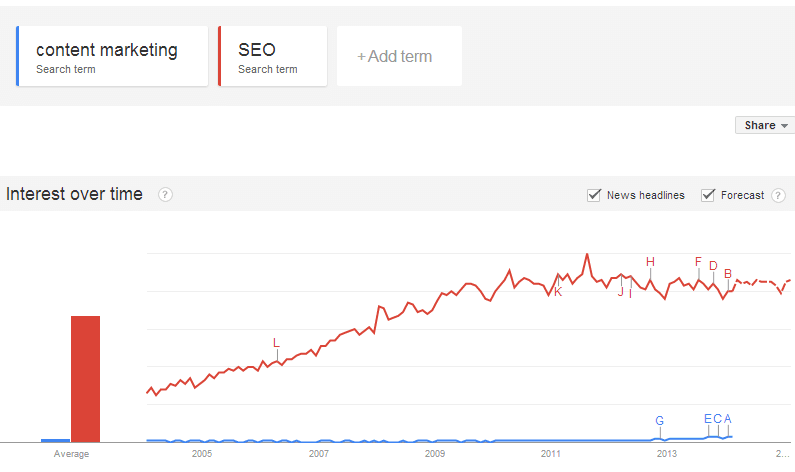 Google Trends graph comparing content marketing vs. seo searches