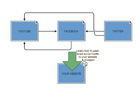 how to get social media network traffic to your website by landing the plane